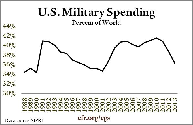 002_military_spending_percent_of_world