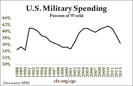 002_military_spending_percent_of_world